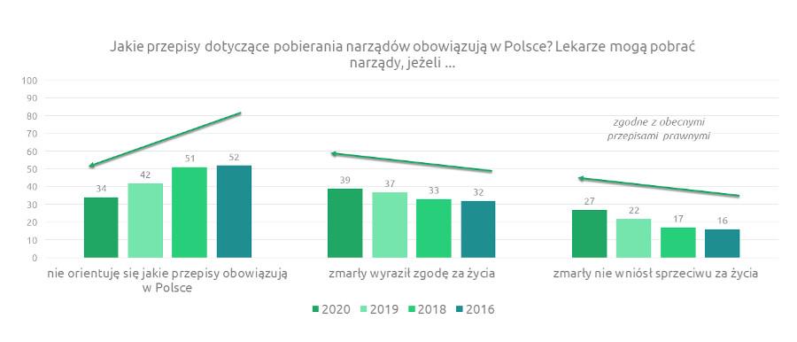 Znajomość przepisów dotyczących donacji / sondaż Kantar, listopad 2020